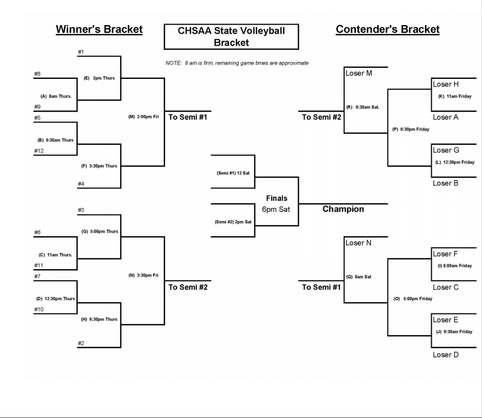 Volleyball state bracket