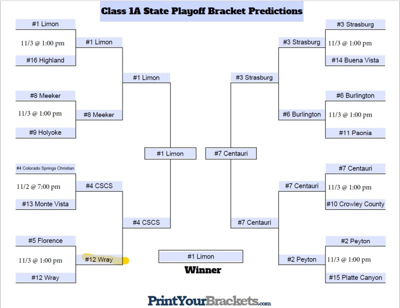 Class 1A Projections
